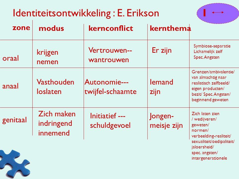 Identiteitsontwikkeling : E. Erikson