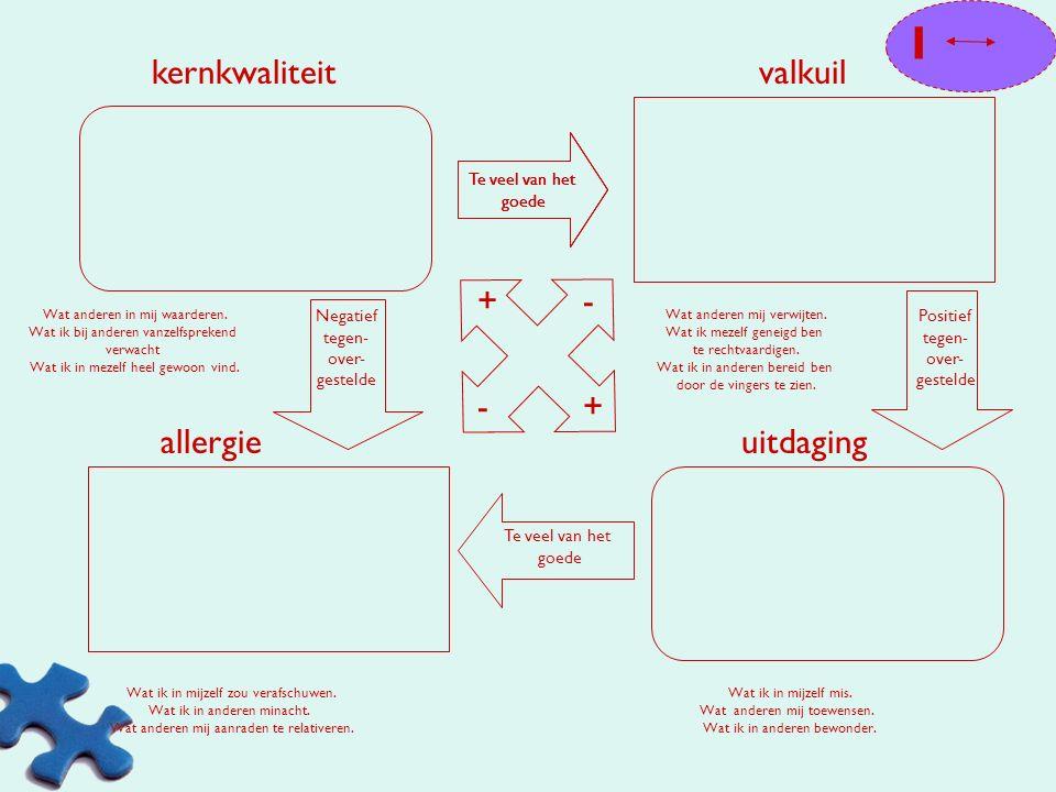 I kernkwaliteit valkuil + - - + allergie uitdaging Te veel van het