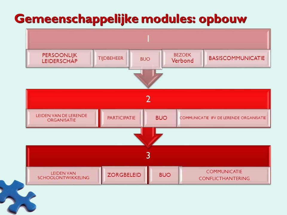 Gemeenschappelijke modules: opbouw