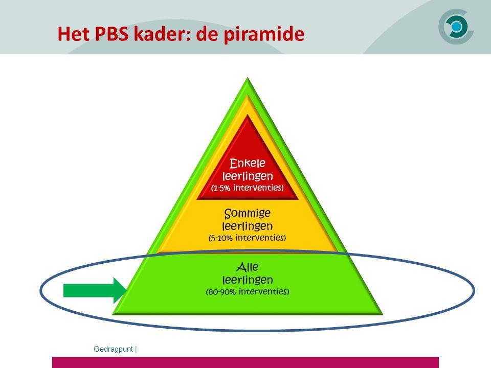 Het PBS kader: de piramide