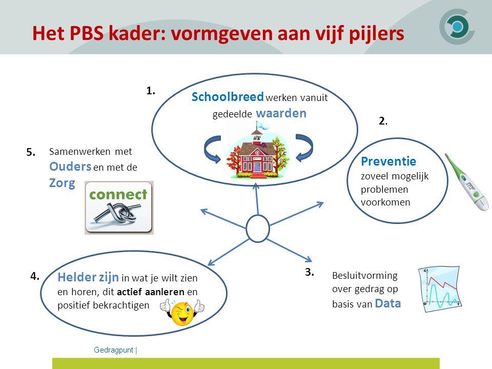 Het PBS kader: vormgeven aan vijf pijlers
