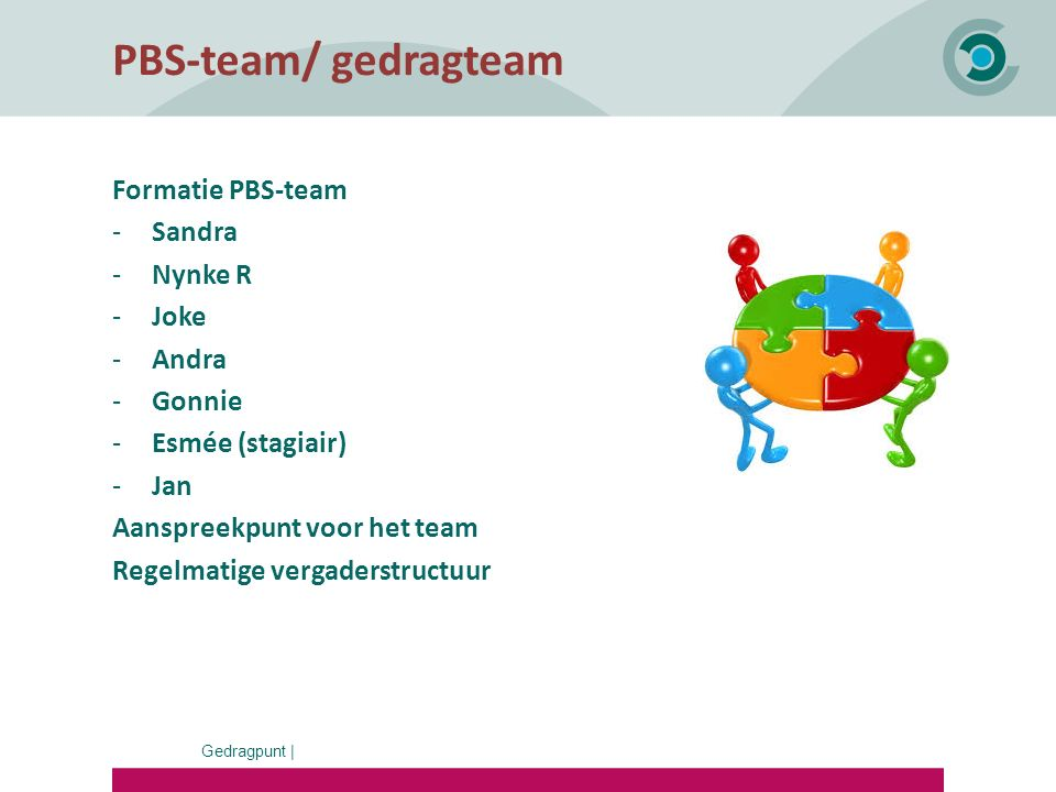 PBS-team/ gedragteam Formatie PBS-team Sandra Nynke R Joke Andra