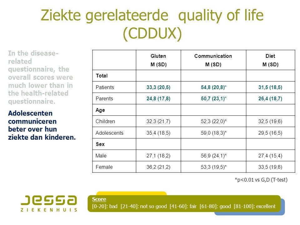 Ziekte gerelateerde quality of life (CDDUX)