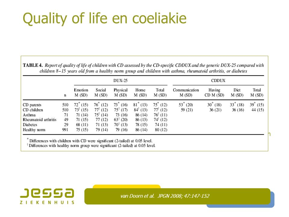 Quality of life en coeliakie