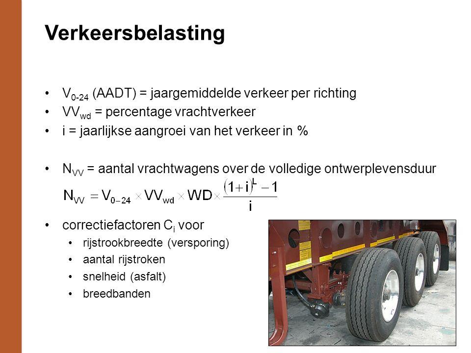 Verkeersbelasting V0-24 (AADT) = jaargemiddelde verkeer per richting