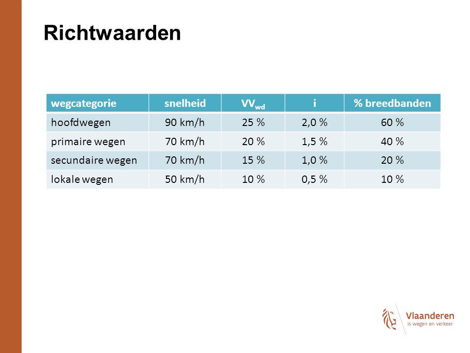 Richtwaarden wegcategorie snelheid VVwd i % breedbanden hoofdwegen