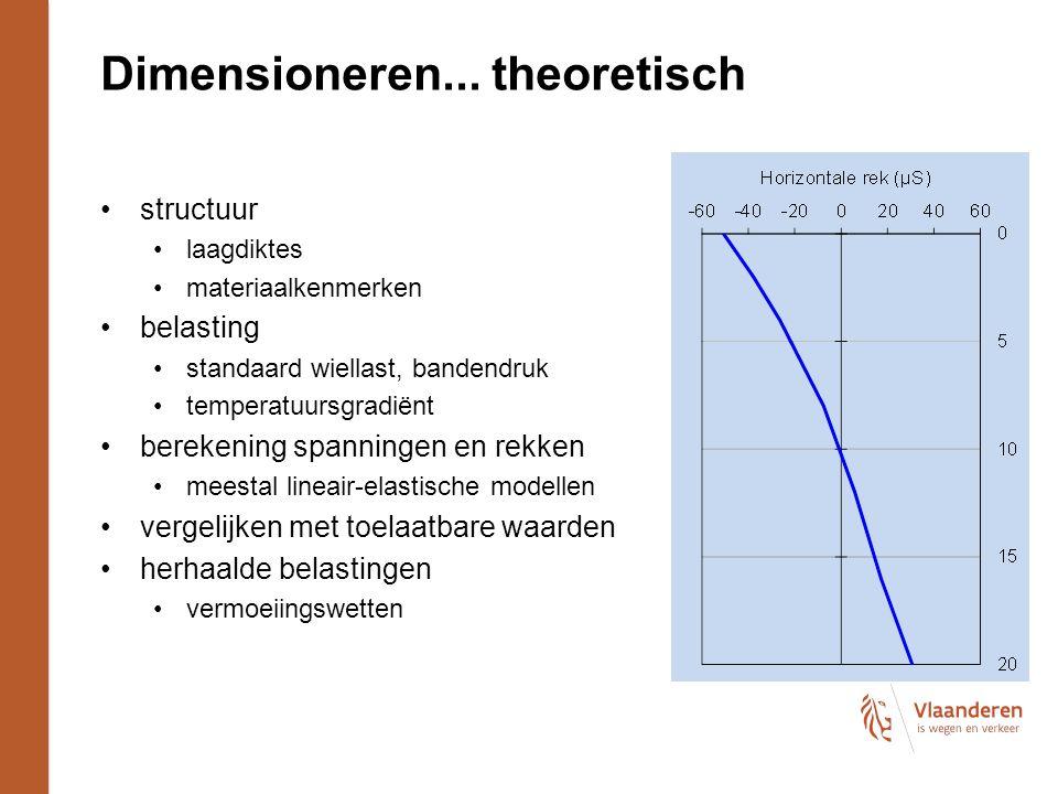 Dimensioneren... theoretisch