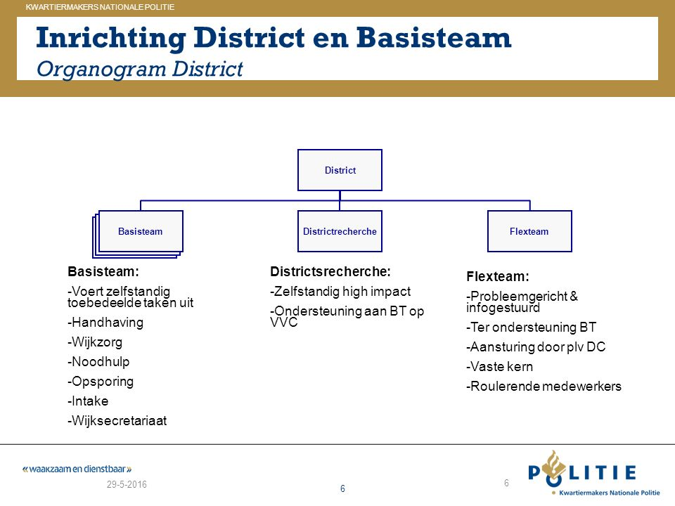 Inrichting District en Basisteam Organogram District