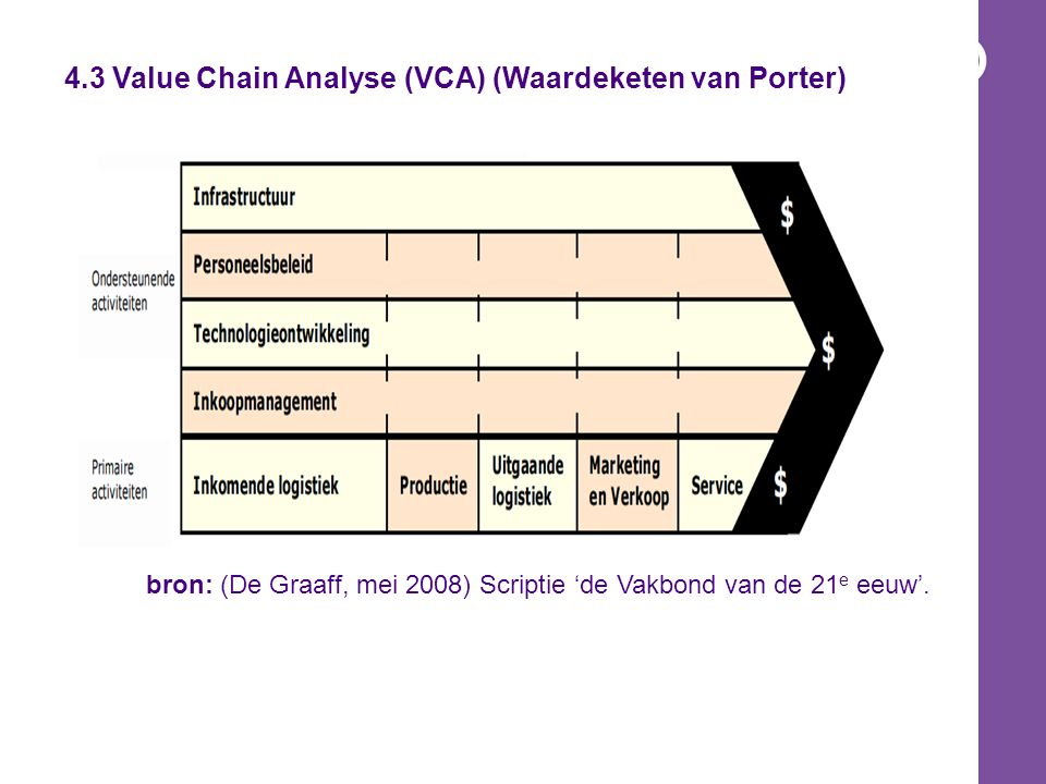 4.3 Value Chain Analyse (VCA) (Waardeketen van Porter)