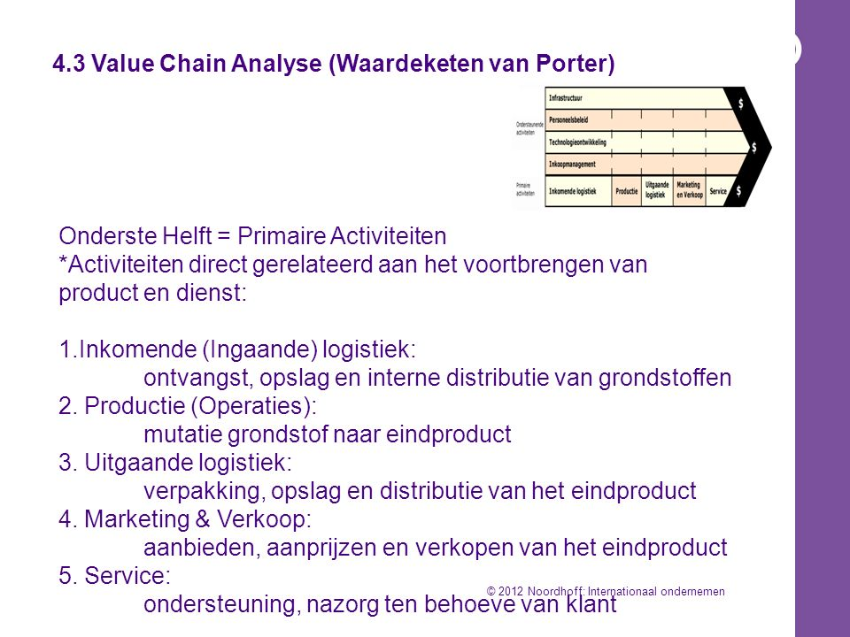 4.3 Value Chain Analyse (Waardeketen van Porter)