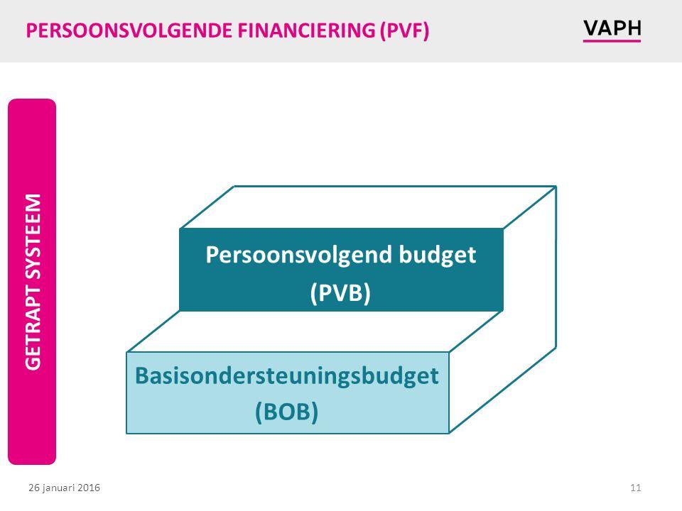 PERSOONSVOLGENDE FINANCIERING (PVF)