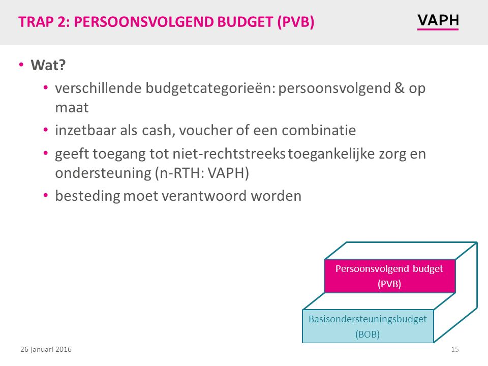 TRAP 2: PERSOONSVOLGEND BUDGET (PVB)