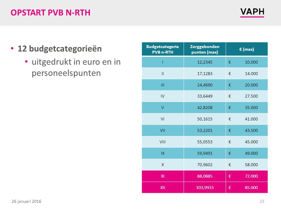 Budgetcategorie PVB n-RTH Zorggebonden punten (max)