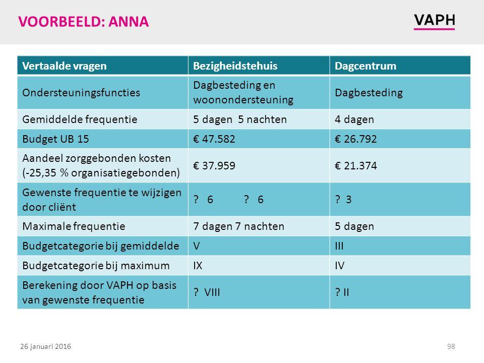VOORBEELD: ANNA Vertaalde vragen Bezigheidstehuis Dagcentrum
