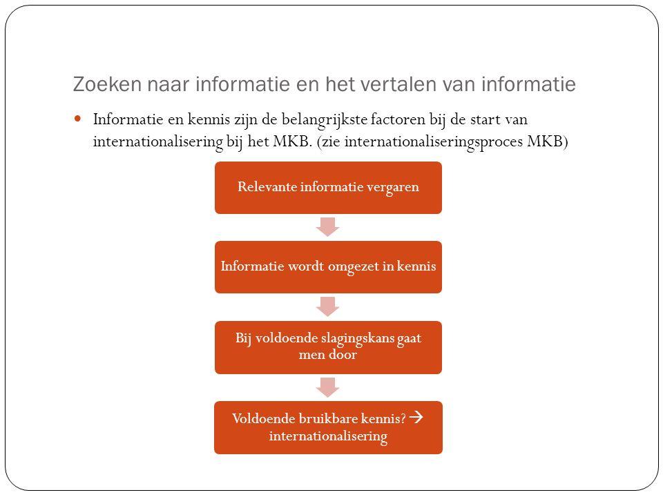 Zoeken naar informatie en het vertalen van informatie