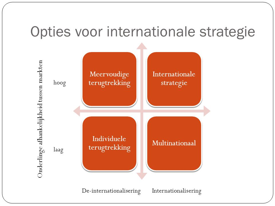 Opties voor internationale strategie