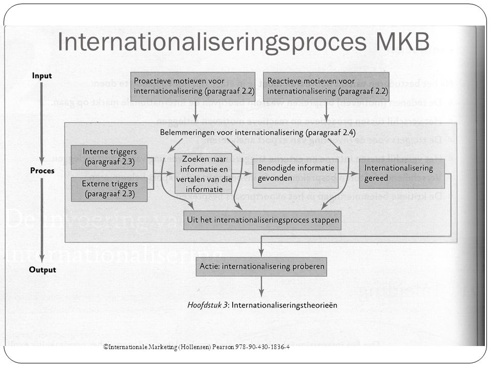 Internationaliseringsproces MKB