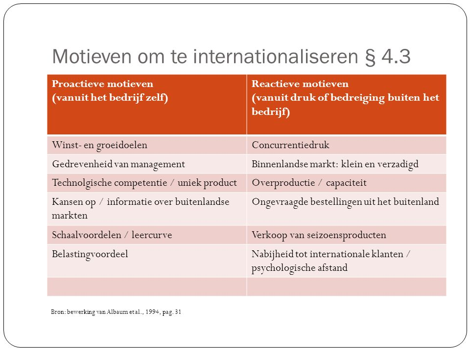 Motieven om te internationaliseren § 4.3