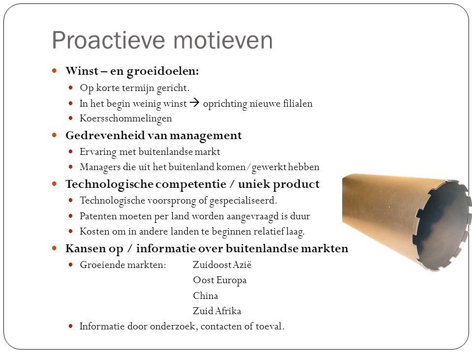 Proactieve motieven Winst – en groeidoelen: