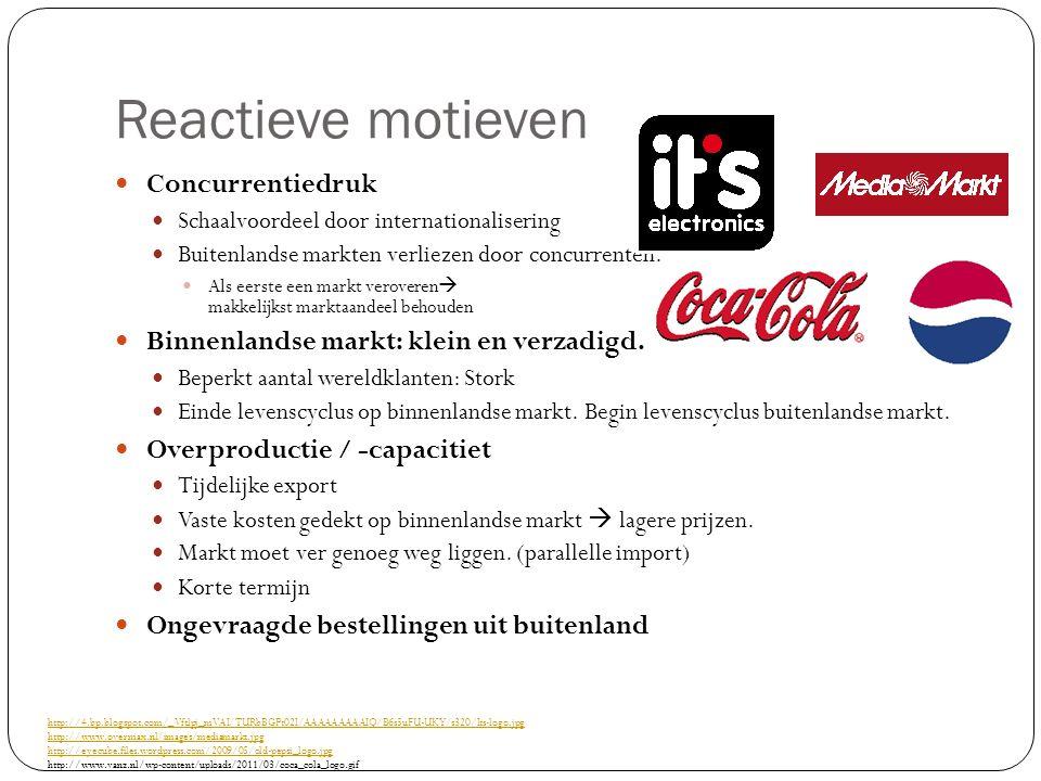 Reactieve motieven Concurrentiedruk