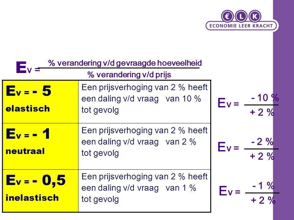 Ev = Ev = - 5 Ev = - 1 Ev = - 0,5 Ev = Ev = Ev = - 10 % + 2 % - 2 %