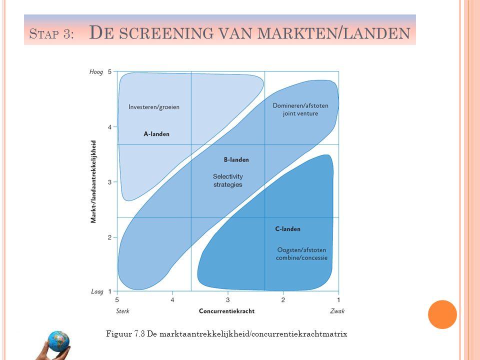 Stap 3: De screening van markten/landen