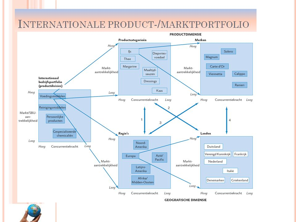 Internationale product-/marktportfolio