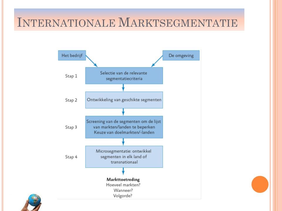 Internationale Marktsegmentatie