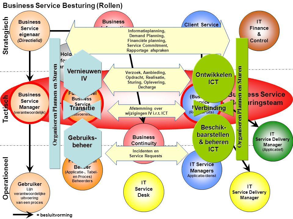 Business Service Besturingsteam