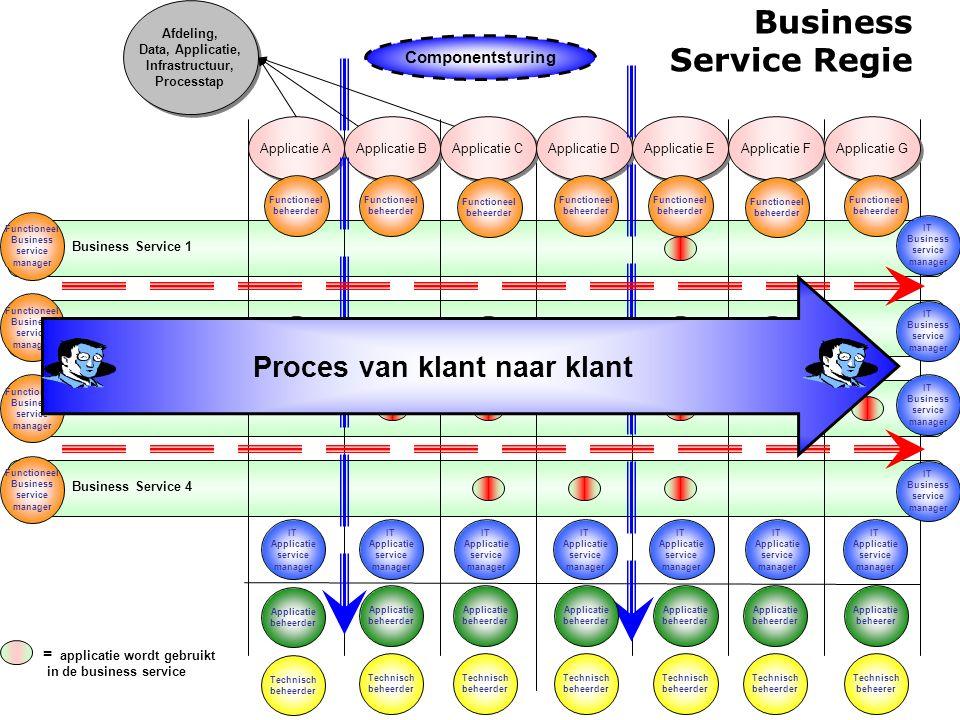 Business Service Regie