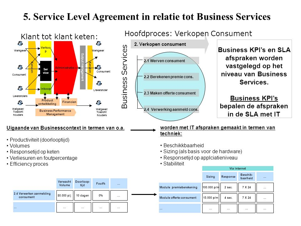 5. Service Level Agreement in relatie tot Business Services