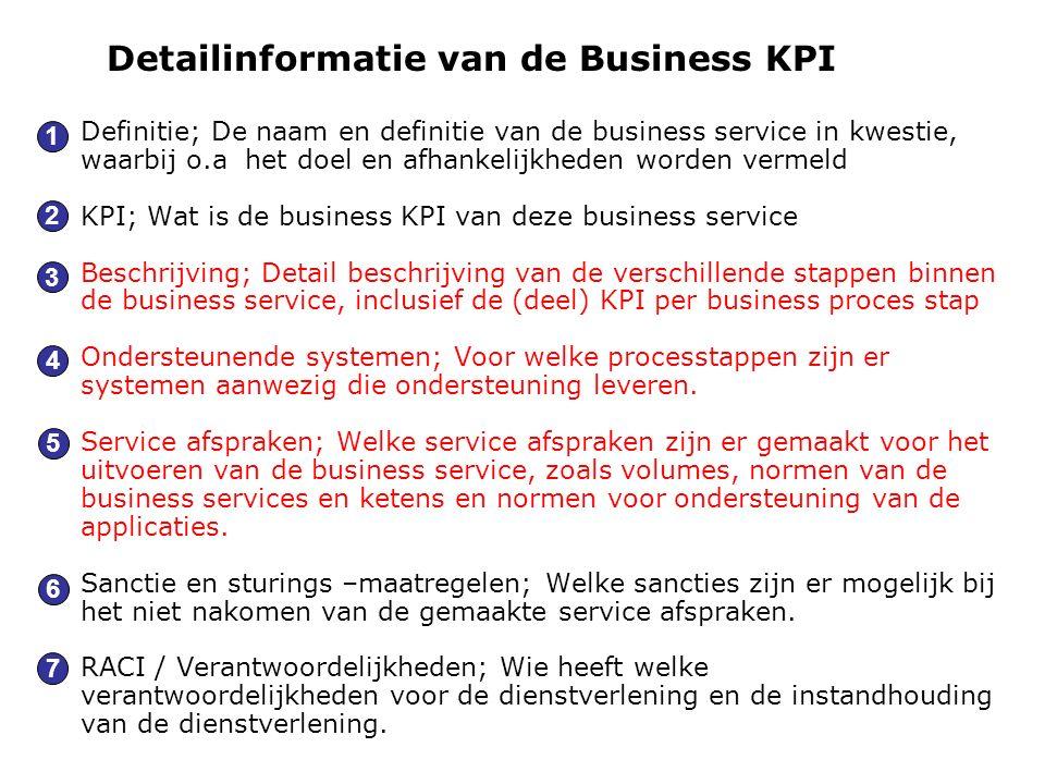 Detailinformatie van de Business KPI