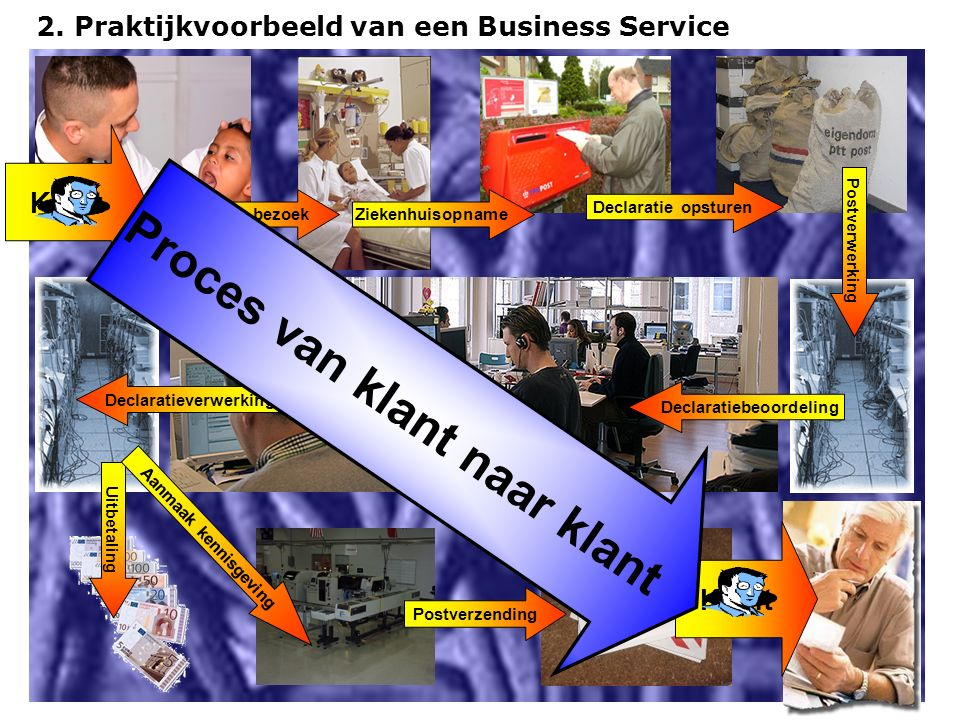 2. Praktijkvoorbeeld van een Business Service