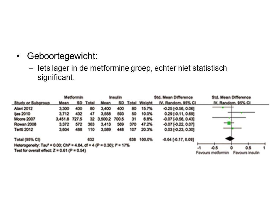 Geboortegewicht: Iets lager in de metformine groep, echter niet statistisch significant.