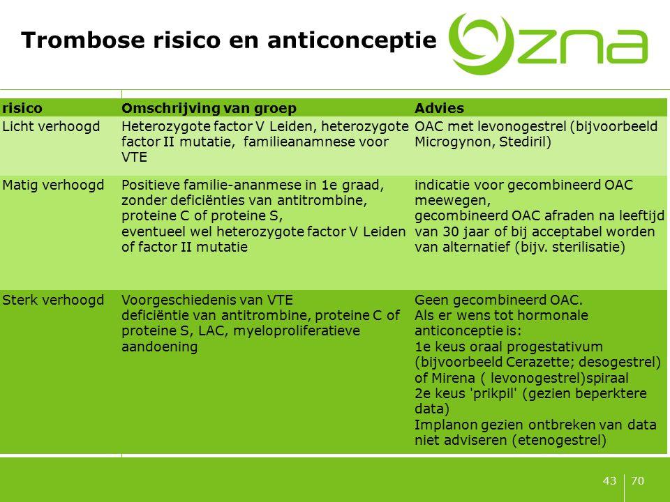 Trombose risico en anticonceptie