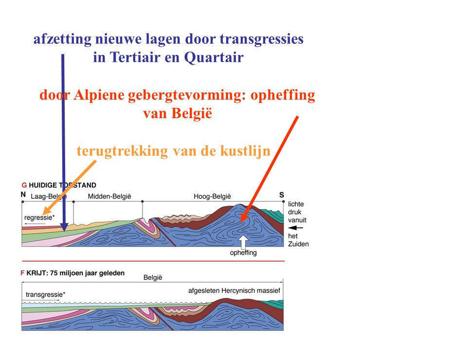 afzetting nieuwe lagen door transgressies in Tertiair en Quartair