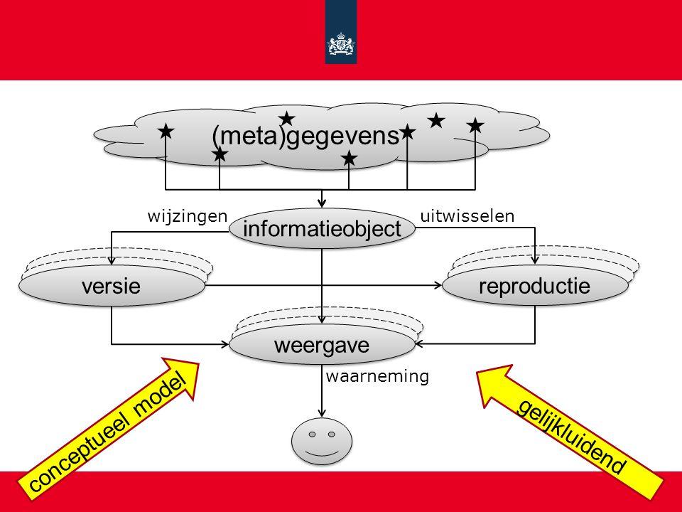 (meta)gegevens informatieobject versie reproductie weergave