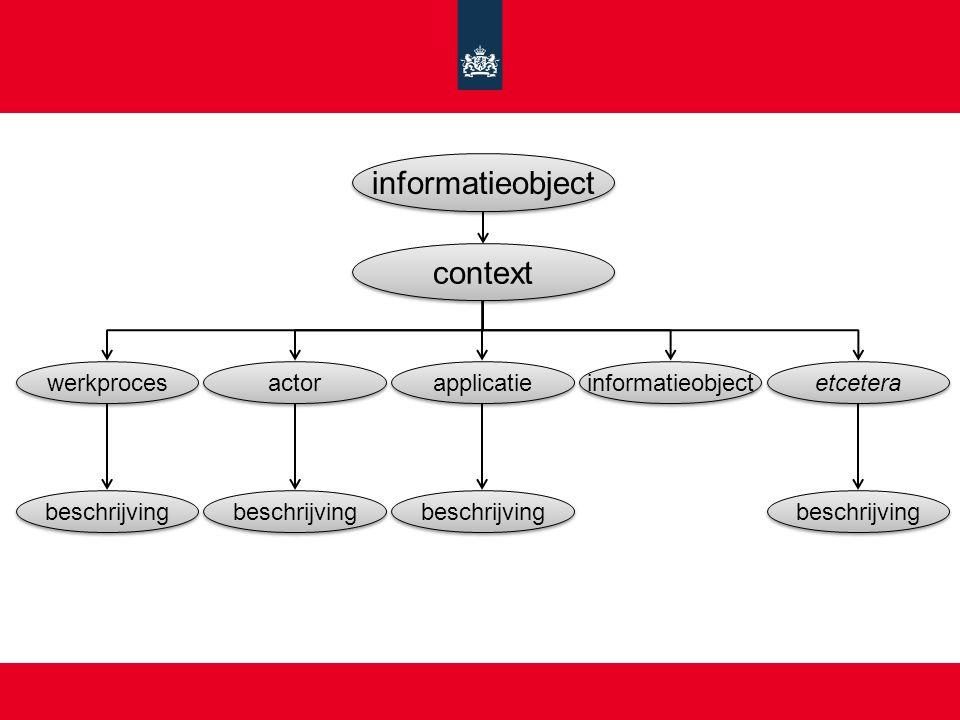 informatieobject context werkproces actor applicatie informatieobject