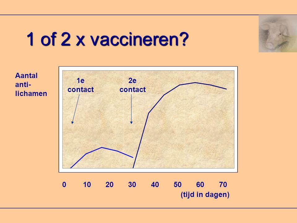 1 of 2 x vaccineren Aantal anti- lichamen 1e contact 2e contact