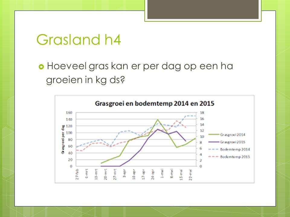 Grasland h4 Hoeveel gras kan er per dag op een ha groeien in kg ds
