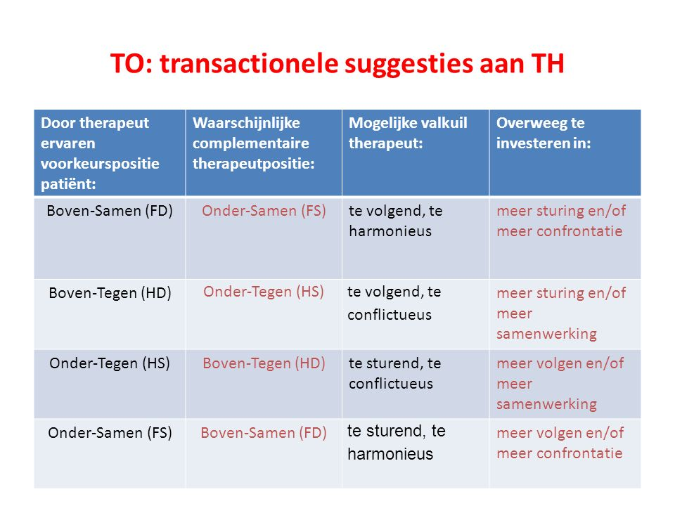 TO: transactionele suggesties aan TH