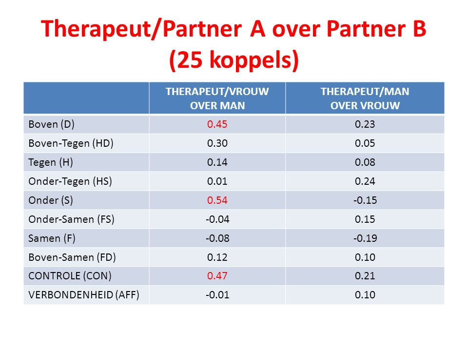 Therapeut/Partner A over Partner B (25 koppels)