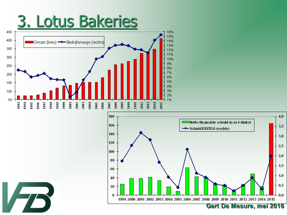 3. Lotus Bakeries Gert De Mesure, mei 2016