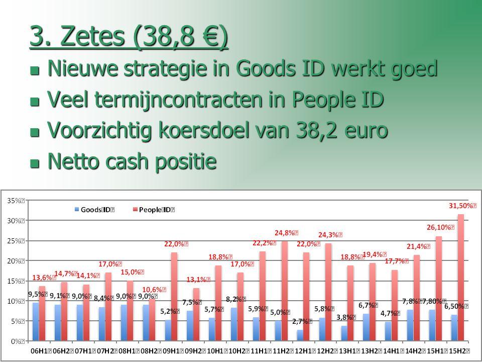 3. Zetes (38,8 €) Nieuwe strategie in Goods ID werkt goed