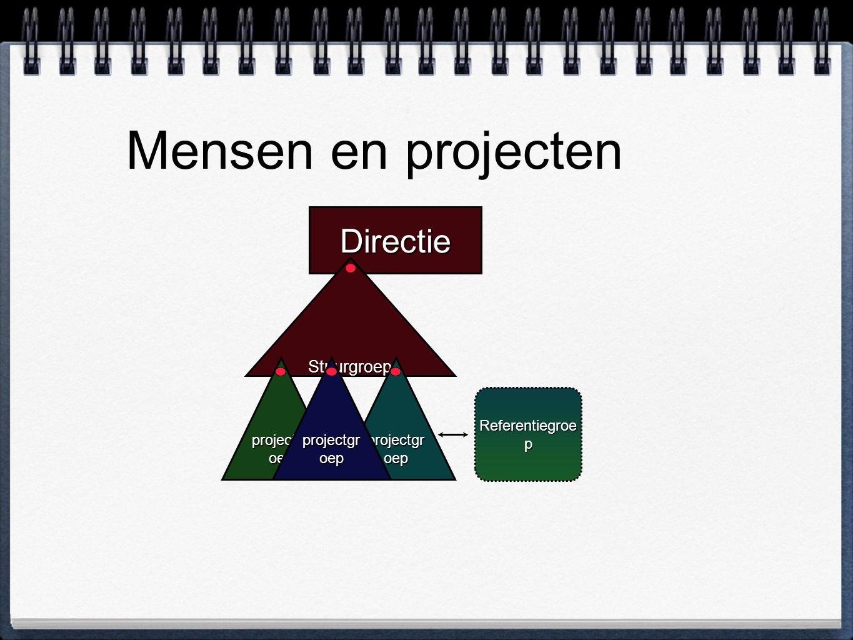 Mensen en projecten Directie Stuurgroep projectgroep projectgroep