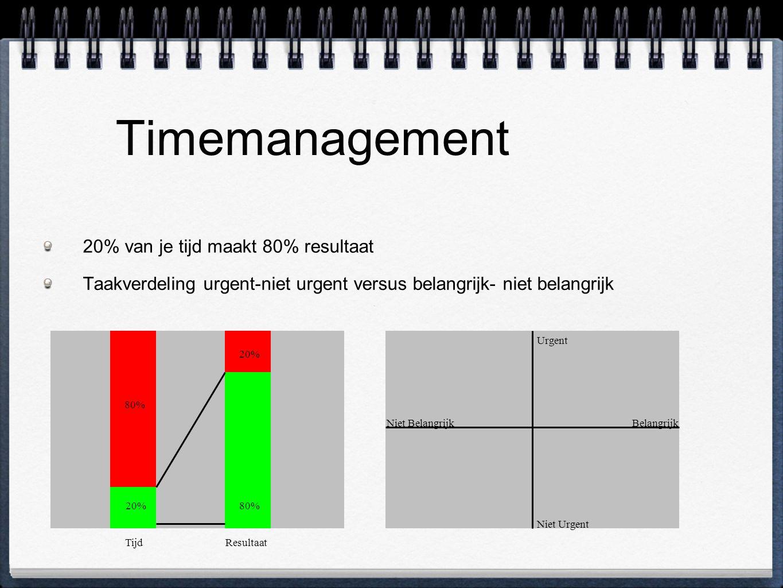 Timemanagement 20% van je tijd maakt 80% resultaat
