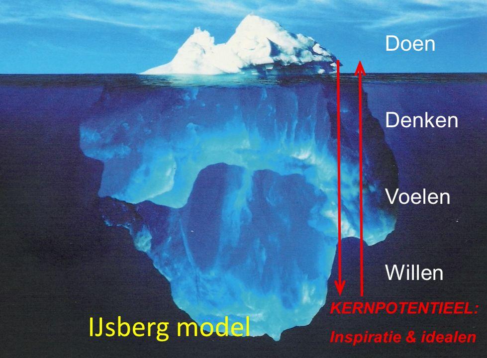 IJsberg model Doen Denken Voelen Willen KERNPOTENTIEEL: