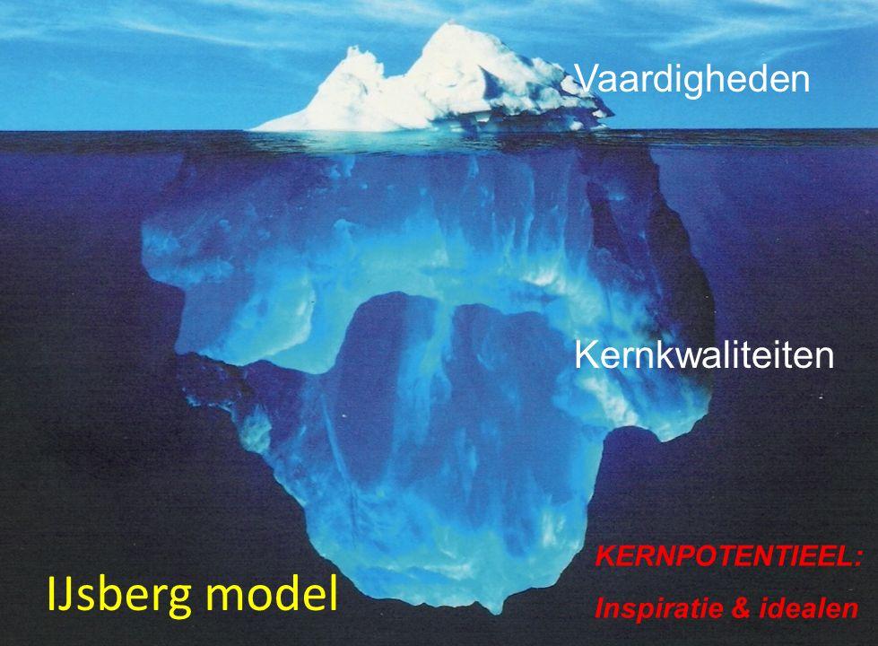 IJsberg model Vaardigheden Kernkwaliteiten KERNPOTENTIEEL: