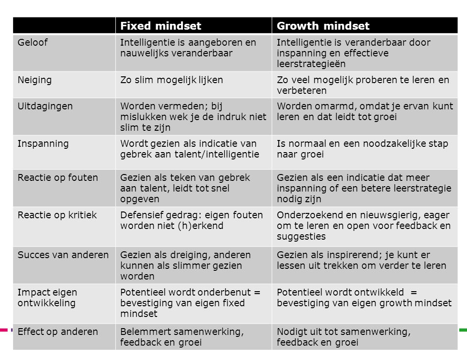 Fixed mindset Growth mindset Geloof