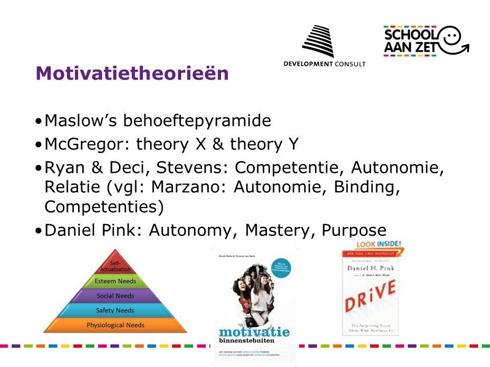 Motivatietheorieën Maslow's behoeftepyramide